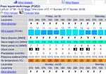 Pronostic for wind in Gran Canaria